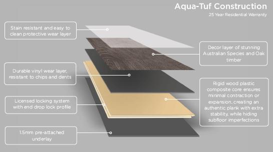 Aqua Tuf Construction infographic